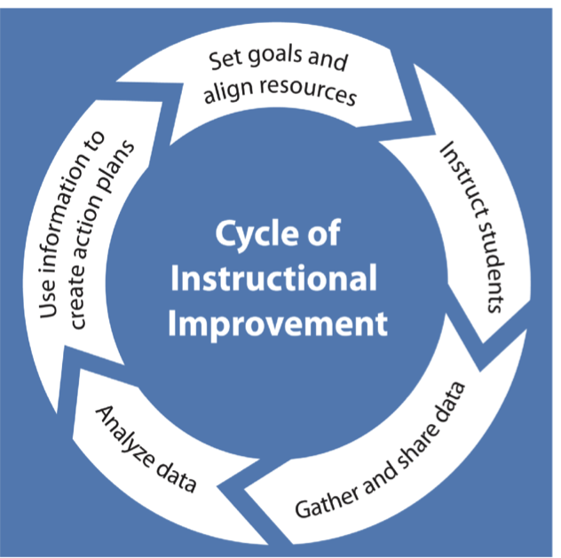 cycle_of_instructional_improvement